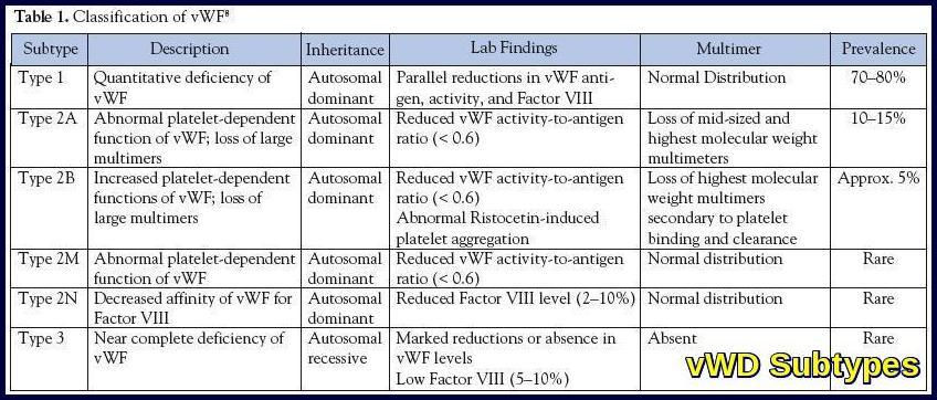 Qualitative platelet disorders