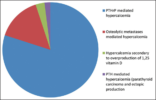 Hematologic Emergencies