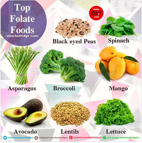 what does a diet high in folate do